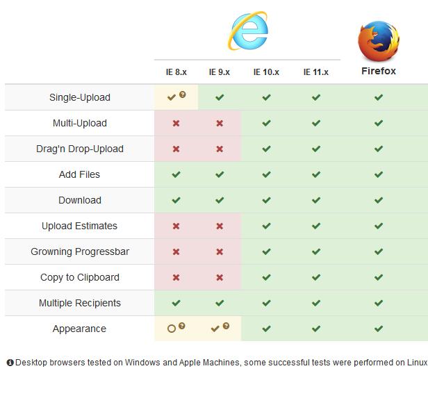 Firefox | Chrome | Safari | Opera | Android | iOS | IE 8.x | IE 9.x | IE 10.x | IE 11.x | Single-Upload | Multi-Upload | Drag